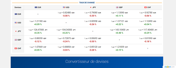 bourse direct forex